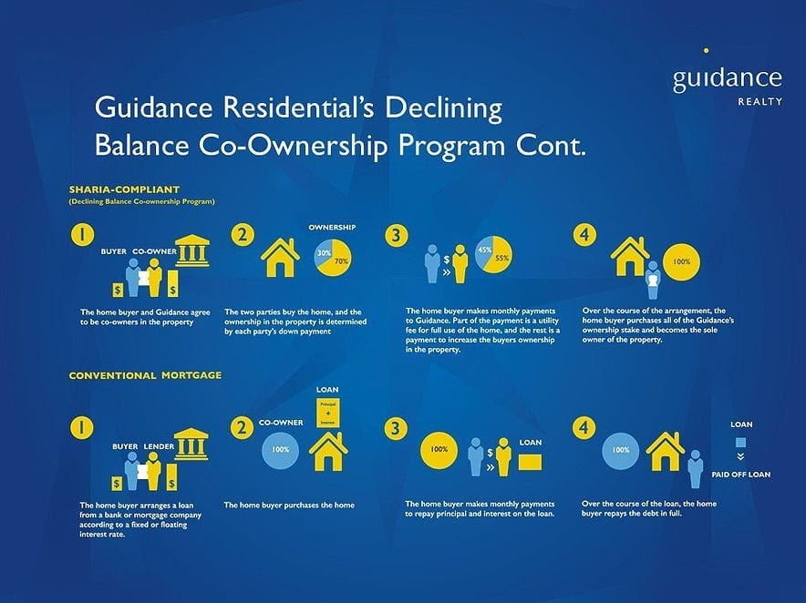 guidance residential's declining balance co-ownership program diagram